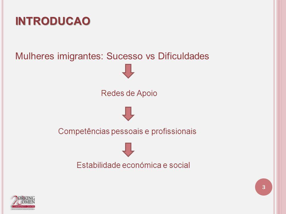 INTRODUCAO Mulheres imigrantes: Sucesso vs Dificuldades Redes de Apoio Competências pessoais e profissionais Estabilidade económica e social 3