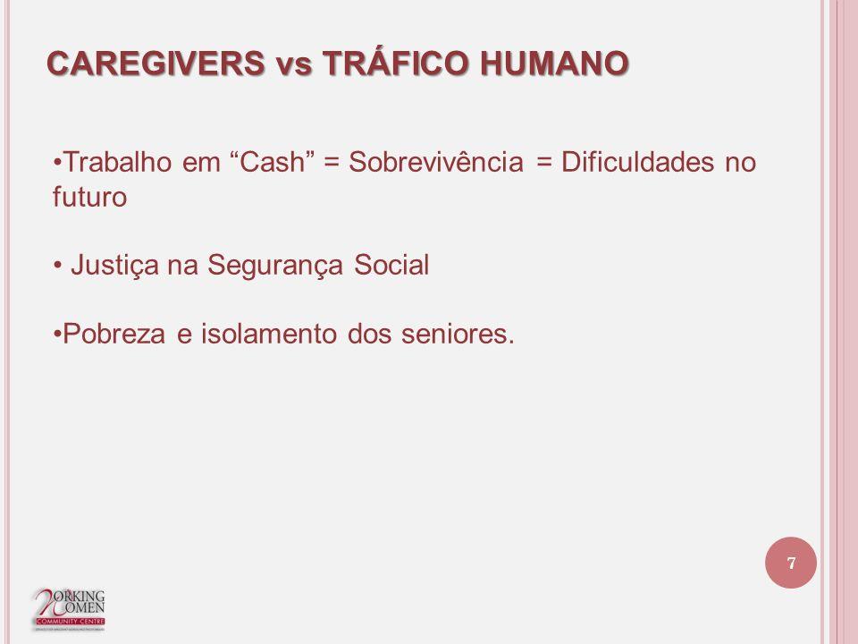 CAREGIVERS vs TRÁFICO HUMANO Trabalho em Cash = Sobrevivência = Dificuldades no futuro Justiça na Segurança Social Pobreza e isolamento dos seniores.