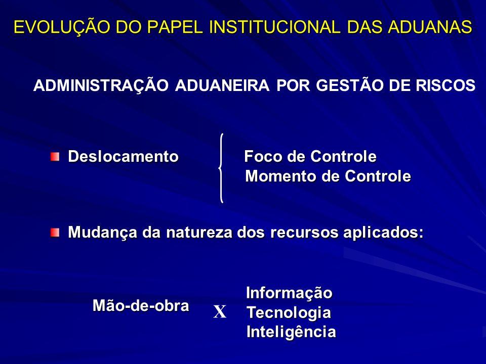 DeslocamentoFoco de Controle Momento de Controle Mudança da natureza dos recursos aplicados: Mão-de-obra InformaçãoTecnologia Inteligência Inteligência X ADMINISTRAÇÃO ADUANEIRA POR GESTÃO DE RISCOS EVOLUÇÃO DO PAPEL INSTITUCIONAL DAS ADUANAS