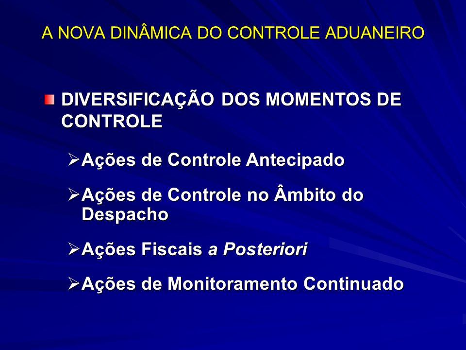 A NOVA DINÂMICA DO CONTROLE ADUANEIRO DIVERSIFICAÇÃO DOS MOMENTOS DE CONTROLE Ações de Controle Antecipado Ações de Controle Antecipado Ações de Controle no Âmbito do Despacho Ações de Controle no Âmbito do Despacho Ações Fiscais a Posteriori Ações Fiscais a Posteriori Ações de Monitoramento Continuado Ações de Monitoramento Continuado
