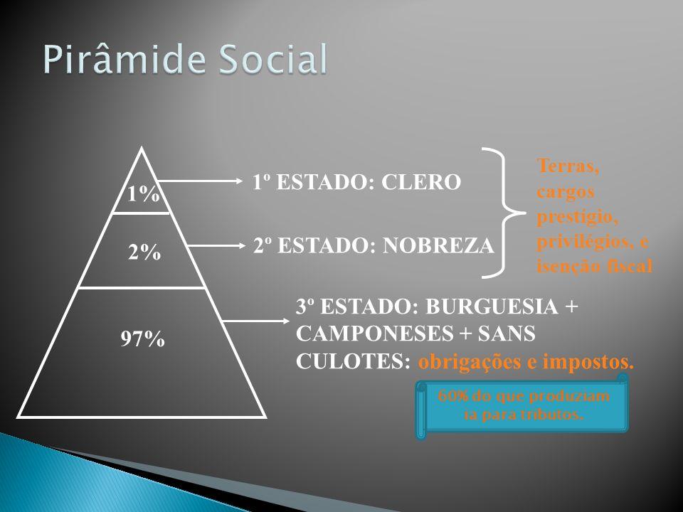 1% 2% 97% 1º ESTADO: CLERO 2º ESTADO: NOBREZA 3º ESTADO: BURGUESIA + CAMPONESES + SANS CULOTES: obrigações e impostos.