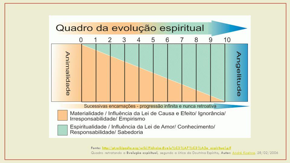 Fonte: http://pt.wikipedia.org/wiki/Ficheiro:Evolu%C3%A7%C3%A3o_espiritual.gifhttp://pt.wikipedia.org/wiki/Ficheiro:Evolu%C3%A7%C3%A3o_espiritual.gif Quadro retratando a Evolução espiritual, segundo a ótica da Doutrina Espírita, Autor: André Koehne.