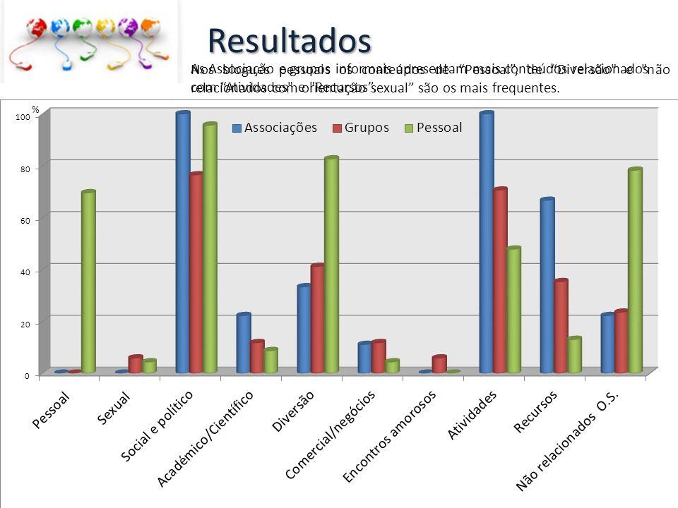 As Associação e grupos informais apresentam mais conteúdos relacionados com Atividades