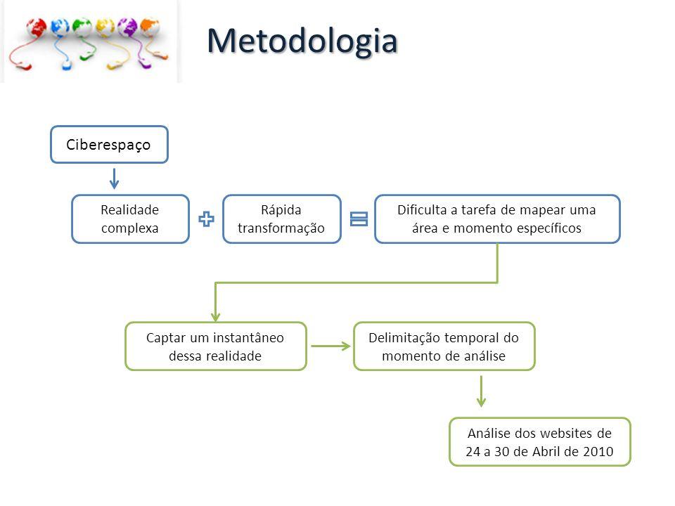 Metodologia Ciberespaço Realidade complexa Rápida transformação Dificulta a tarefa de mapear uma área e momento específicos Captar um instantâneo dess
