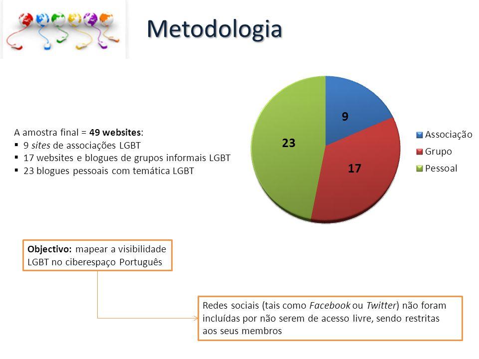 A amostra final = 49 websites: 9 sites de associações LGBT 17 websites e blogues de grupos informais LGBT 23 blogues pessoais com temática LGBT Metodo