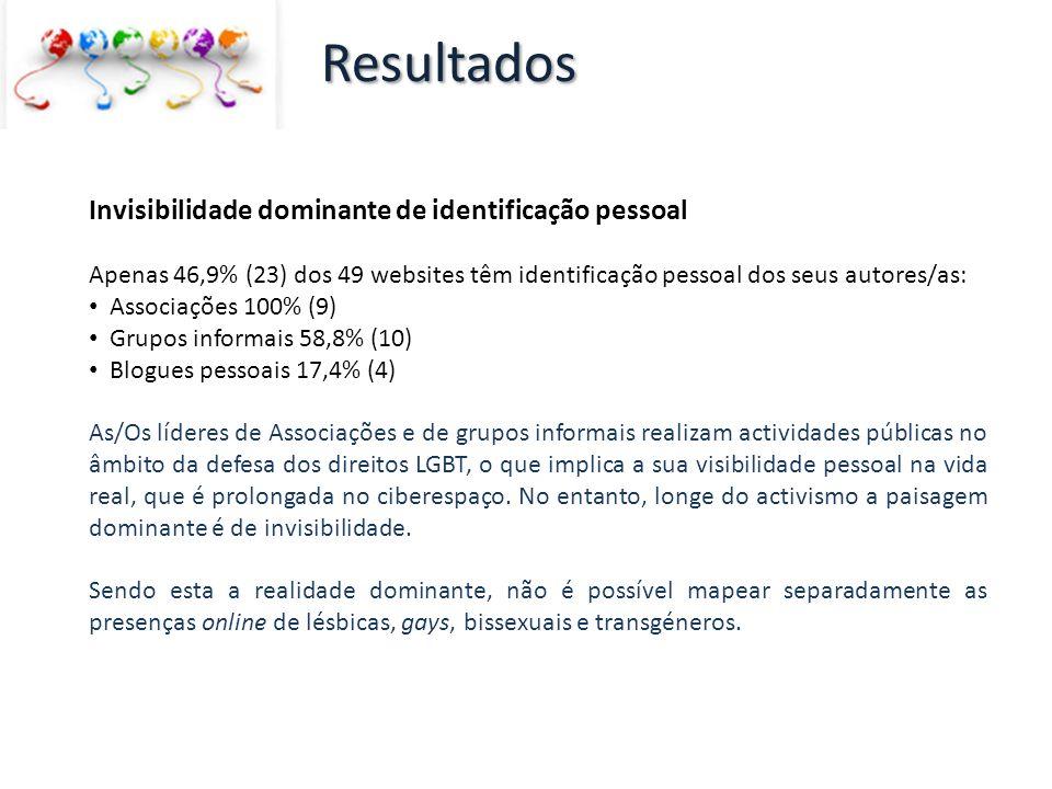 Invisibilidade dominante de identificação pessoal Apenas 46,9% (23) dos 49 websites têm identificação pessoal dos seus autores/as: Associações 100% (9