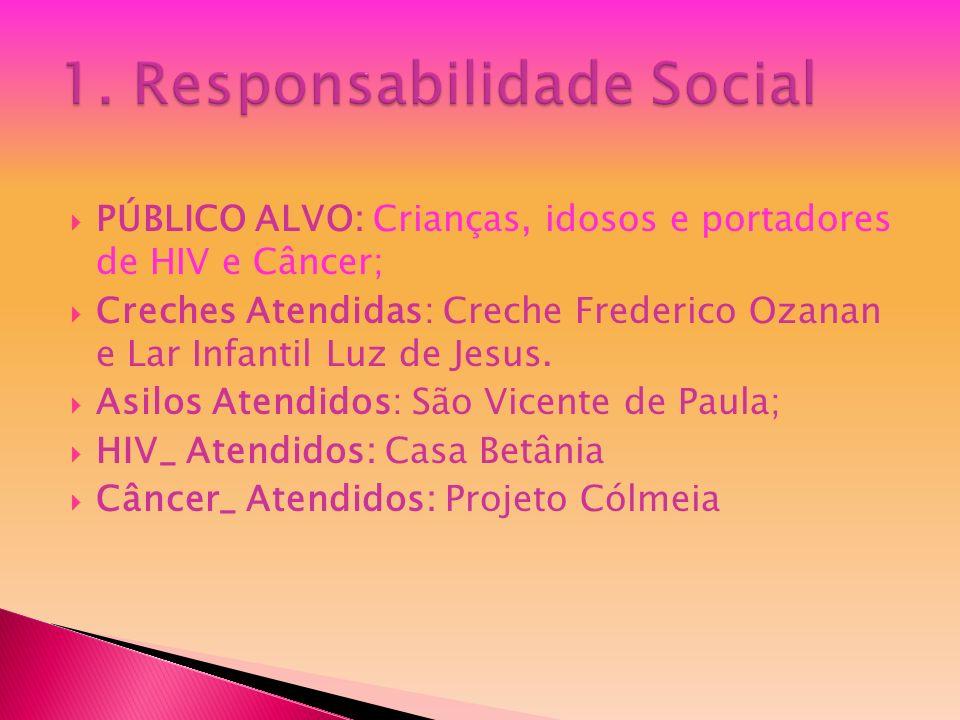 PÚBLICO ALVO: Crianças, idosos e portadores de HIV e Câncer; Creches Atendidas: Creche Frederico Ozanan e Lar Infantil Luz de Jesus. Asilos Atendidos: