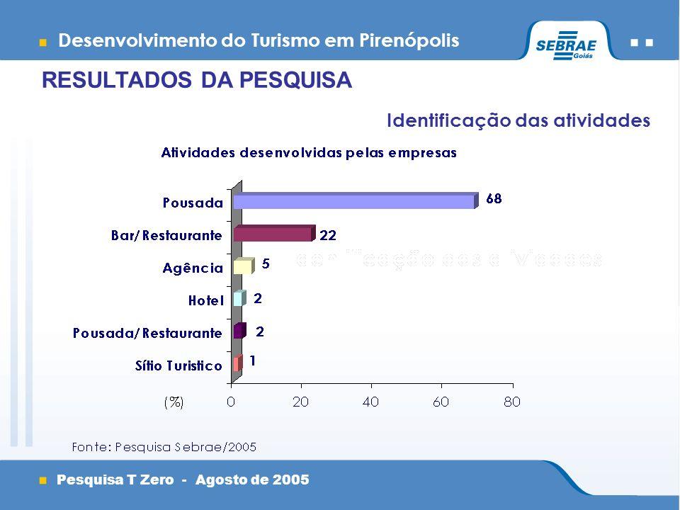 Desenvolvimento do Turismo em Pirenópolis Pesquisa T Zero - Agosto de 2005 RESULTADOS DA PESQUISA Identificação das atividades