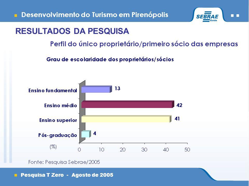 Desenvolvimento do Turismo em Pirenópolis Pesquisa T Zero - Agosto de 2005 RESULTADOS DA PESQUISA Perfil do único proprietário/primeiro sócio das empresas