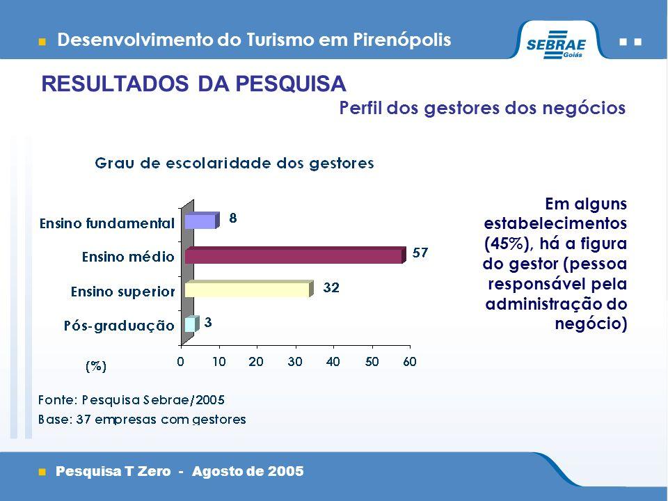 Desenvolvimento do Turismo em Pirenópolis Pesquisa T Zero - Agosto de 2005 Perfil dos gestores dos negócios RESULTADOS DA PESQUISA Em alguns estabelecimentos (45%), há a figura do gestor (pessoa responsável pela administração do negócio)