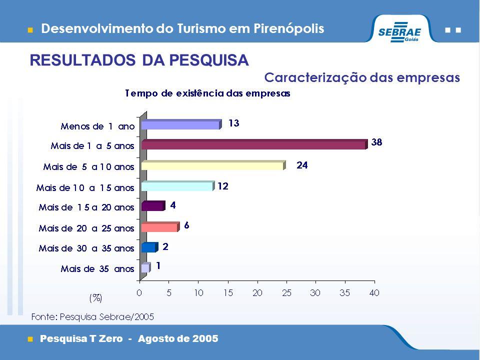 Desenvolvimento do Turismo em Pirenópolis Pesquisa T Zero - Agosto de 2005 Caracterização das empresas RESULTADOS DA PESQUISA