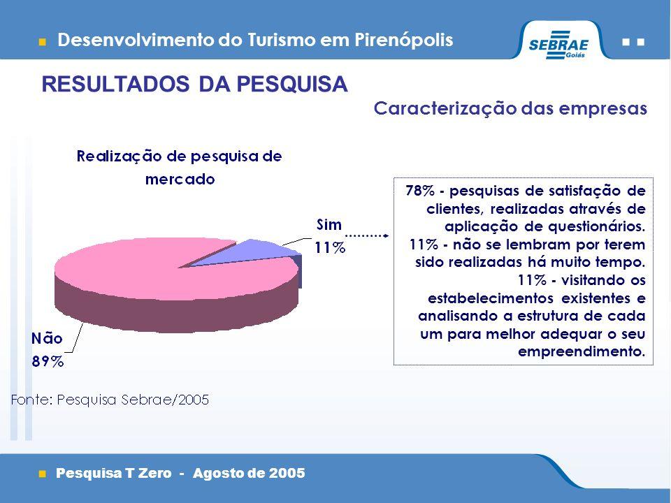Desenvolvimento do Turismo em Pirenópolis Pesquisa T Zero - Agosto de 2005 Caracterização das empresas RESULTADOS DA PESQUISA 78% - pesquisas de satisfação de clientes, realizadas através de aplicação de questionários.
