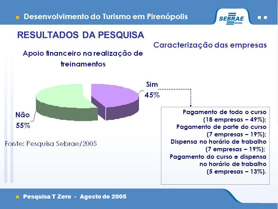 Desenvolvimento do Turismo em Pirenópolis Pesquisa T Zero - Agosto de 2005 Caracterização das empresas RESULTADOS DA PESQUISA Pagamento de todo o curso (18 empresas – 49%); Pagamento de parte do curso (7 empresas – 19%); Dispensa no horário de trabalho (7 empresas – 19%); Pagamento do curso e dispensa no horário de trabalho (5 empresas – 13%).