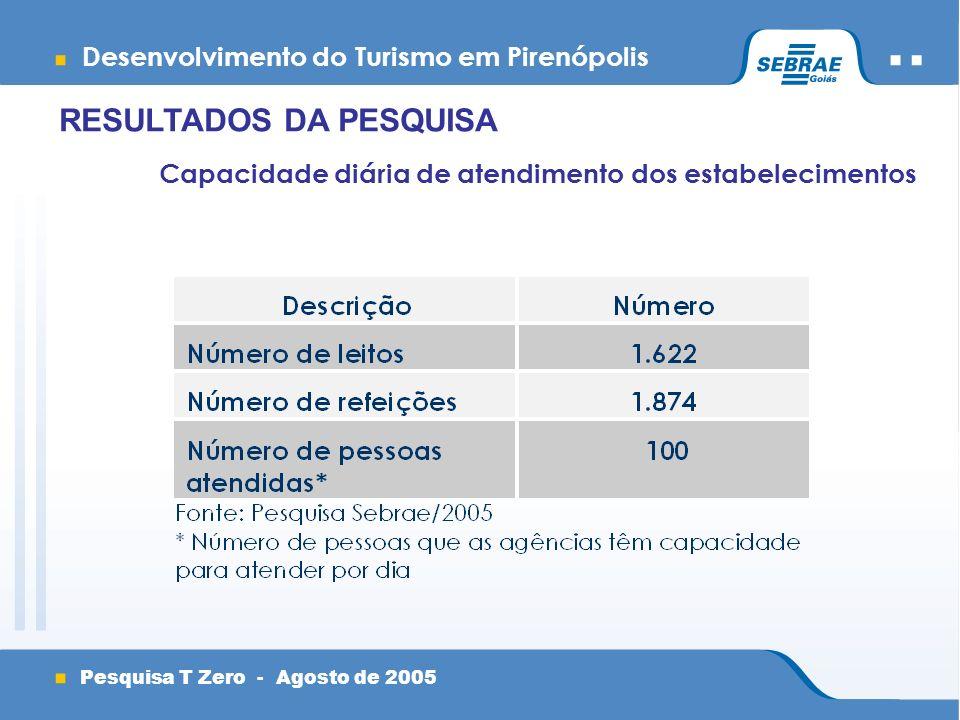 Desenvolvimento do Turismo em Pirenópolis Pesquisa T Zero - Agosto de 2005 Capacidade diária de atendimento dos estabelecimentos RESULTADOS DA PESQUISA