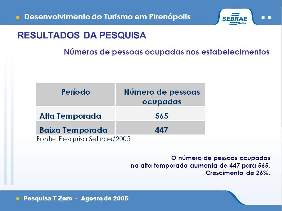 Desenvolvimento do Turismo em Pirenópolis Pesquisa T Zero - Agosto de 2005 Números de pessoas ocupadas nos estabelecimentos O número de pessoas ocupadas na alta temporada aumenta de 447 para 565.