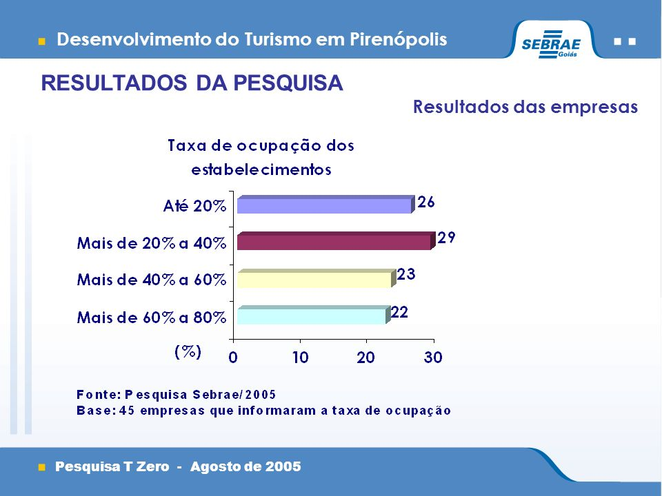 Desenvolvimento do Turismo em Pirenópolis Pesquisa T Zero - Agosto de 2005 Resultados das empresas RESULTADOS DA PESQUISA