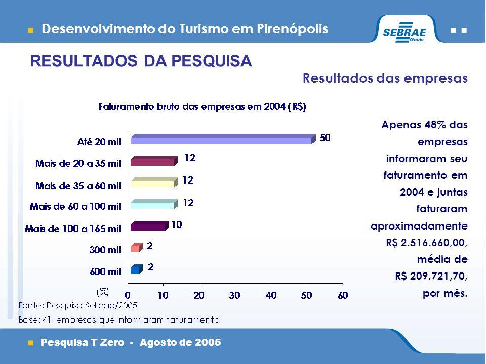 Desenvolvimento do Turismo em Pirenópolis Pesquisa T Zero - Agosto de 2005 Resultados das empresas Apenas 48% das empresas informaram seu faturamento em 2004 e juntas faturaram aproximadamente R$ 2.516.660,00, média de R$ 209.721,70, por mês.