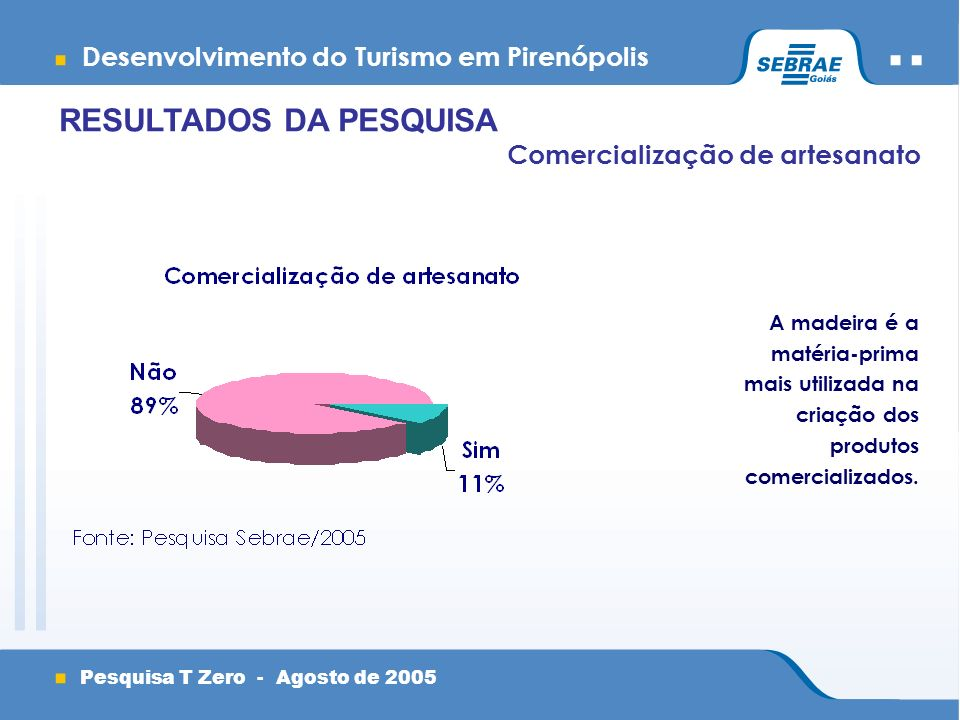 Desenvolvimento do Turismo em Pirenópolis Pesquisa T Zero - Agosto de 2005 Comercialização de artesanato A madeira é a matéria-prima mais utilizada na criação dos produtos comercializados.