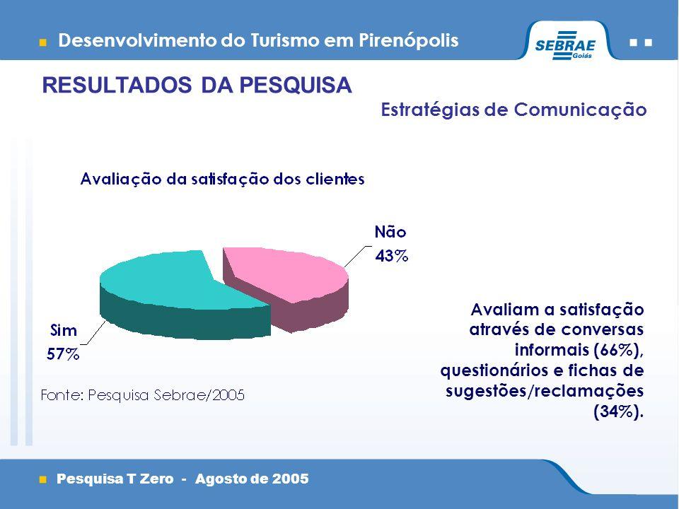 Desenvolvimento do Turismo em Pirenópolis Pesquisa T Zero - Agosto de 2005 Estratégias de Comunicação Avaliam a satisfação através de conversas informais (66%), questionários e fichas de sugestões/reclamações (34%).