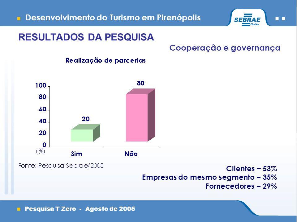Desenvolvimento do Turismo em Pirenópolis Pesquisa T Zero - Agosto de 2005 Cooperação e governança Clientes – 53% Empresas do mesmo segmento – 35% Fornecedores – 29% RESULTADOS DA PESQUISA