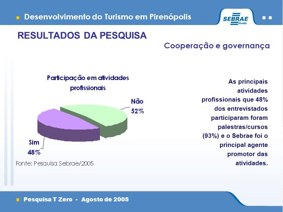 Desenvolvimento do Turismo em Pirenópolis Pesquisa T Zero - Agosto de 2005 Cooperação e governança As principais atividades profissionais que 48% dos entrevistados participaram foram palestras/cursos (93%) e o Sebrae foi o principal agente promotor das atividades.