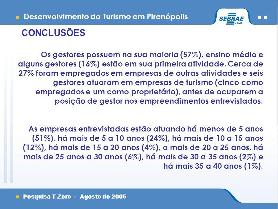 Desenvolvimento do Turismo em Pirenópolis Pesquisa T Zero - Agosto de 2005 CONCLUSÕES Os gestores possuem na sua maioria (57%), ensino médio e alguns gestores (16%) estão em sua primeira atividade.