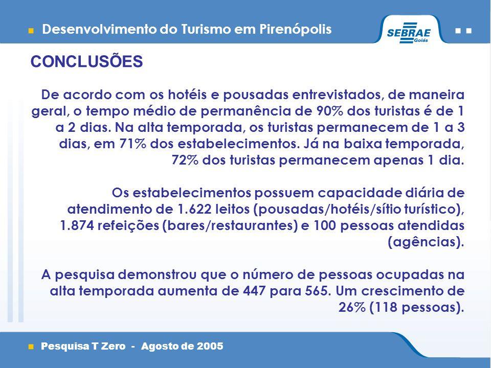 Desenvolvimento do Turismo em Pirenópolis Pesquisa T Zero - Agosto de 2005 CONCLUSÕES De acordo com os hotéis e pousadas entrevistados, de maneira geral, o tempo médio de permanência de 90% dos turistas é de 1 a 2 dias.