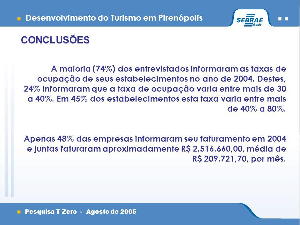 Desenvolvimento do Turismo em Pirenópolis Pesquisa T Zero - Agosto de 2005 CONCLUSÕES A maioria (74%) dos entrevistados informaram as taxas de ocupação de seus estabelecimentos no ano de 2004.