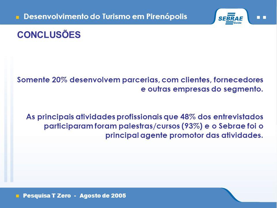 Desenvolvimento do Turismo em Pirenópolis Pesquisa T Zero - Agosto de 2005 CONCLUSÕES Somente 20% desenvolvem parcerias, com clientes, fornecedores e outras empresas do segmento.