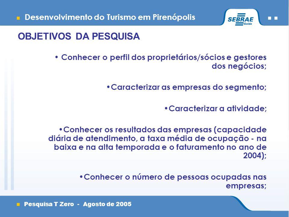 Desenvolvimento do Turismo em Pirenópolis Pesquisa T Zero - Agosto de 2005 OBJETIVOS DA PESQUISA Conhecer o perfil dos proprietários/sócios e gestores dos negócios; Caracterizar as empresas do segmento; Caracterizar a atividade; Conhecer os resultados das empresas (capacidade diária de atendimento, a taxa média de ocupação - na baixa e na alta temporada e o faturamento no ano de 2004); Conhecer o número de pessoas ocupadas nas empresas;