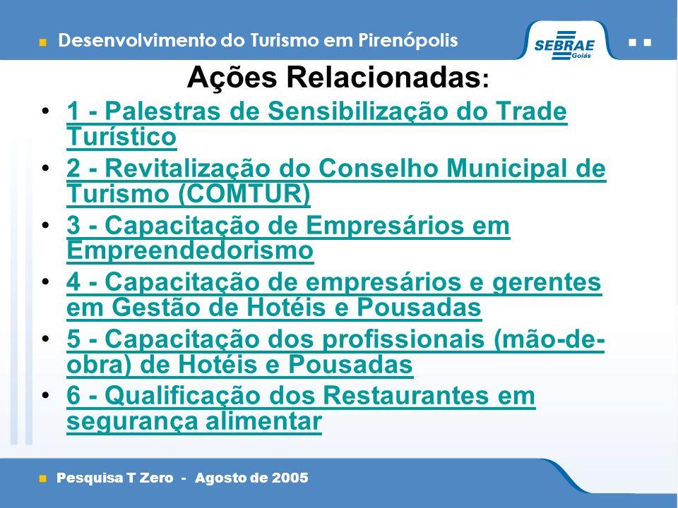 Desenvolvimento do Turismo em Pirenópolis Pesquisa T Zero - Agosto de 2005 Ações Relacionadas : 1 - Palestras de Sensibilização do Trade Turístico1 - Palestras de Sensibilização do Trade Turístico 2 - Revitalização do Conselho Municipal de Turismo (COMTUR)2 - Revitalização do Conselho Municipal de Turismo (COMTUR) 3 - Capacitação de Empresários em Empreendedorismo3 - Capacitação de Empresários em Empreendedorismo 4 - Capacitação de empresários e gerentes em Gestão de Hotéis e Pousadas4 - Capacitação de empresários e gerentes em Gestão de Hotéis e Pousadas 5 - Capacitação dos profissionais (mão-de- obra) de Hotéis e Pousadas5 - Capacitação dos profissionais (mão-de- obra) de Hotéis e Pousadas 6 - Qualificação dos Restaurantes em segurança alimentar6 - Qualificação dos Restaurantes em segurança alimentar