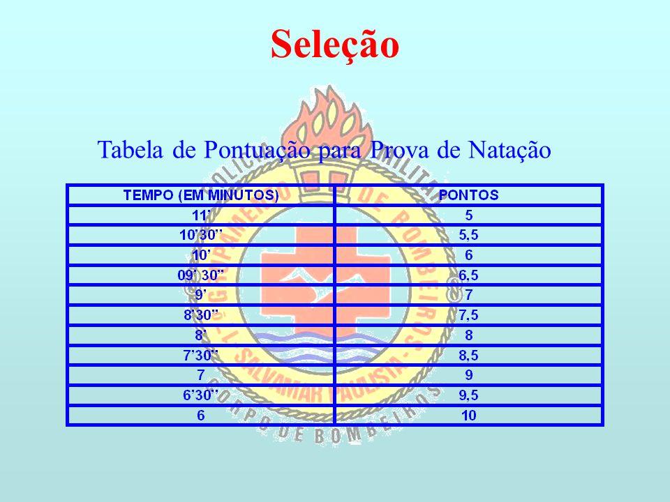 Seleção Tabela de Pontuação para Prova de Natação