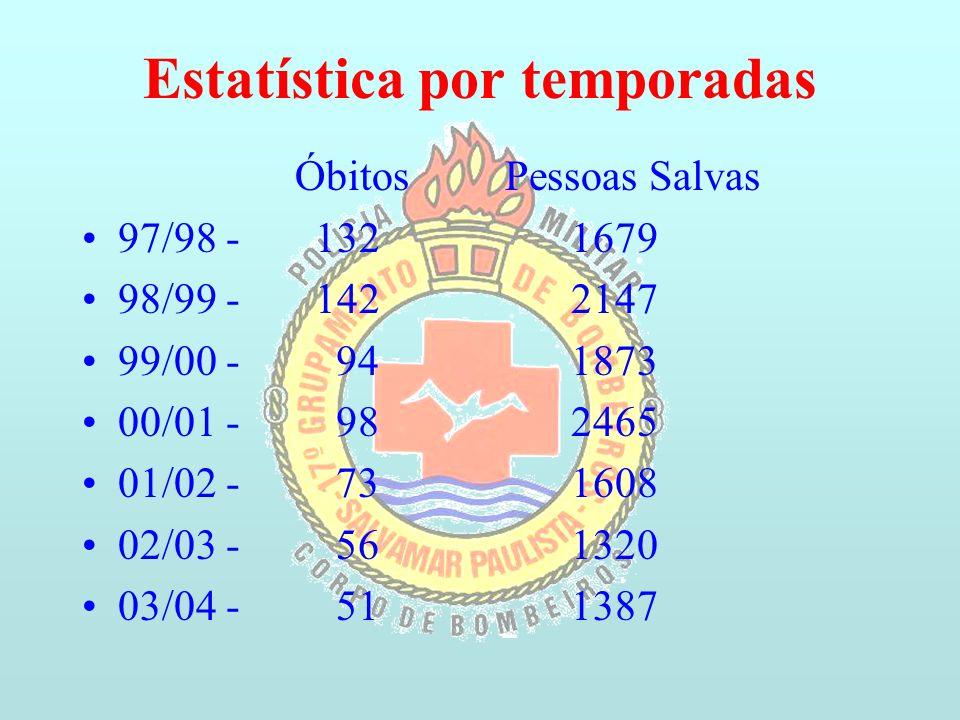 Estatística por temporadas Óbitos Pessoas Salvas 97/98 - 132 1679 98/99 - 142 2147 99/00 - 94 1873 00/01 - 98 2465 01/02 - 73 1608 02/03 - 56 1320 03/04 - 51 1387