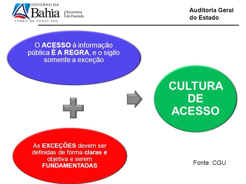 Auditoria Geral do Estado O ACESSO à informação pública É A REGRA, e o sigilo somente a exceção As EXCEÇÕES devem ser definidas de forma claras e obje