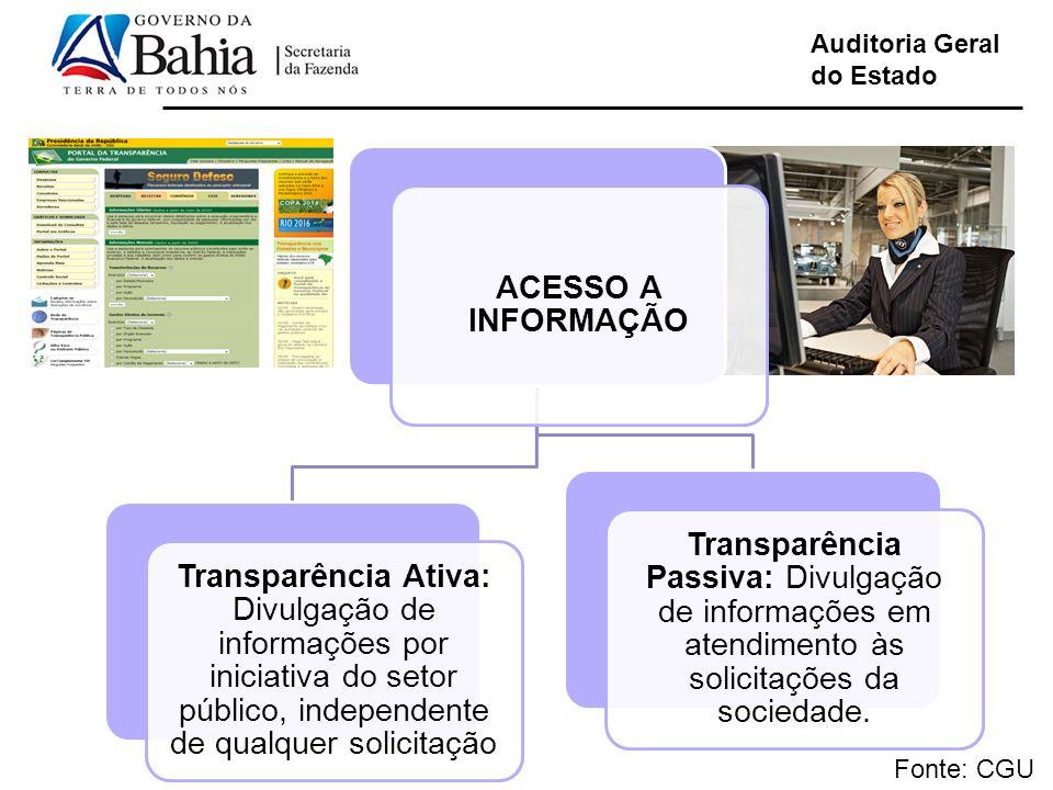 Auditoria Geral do Estado Fonte: CGU ACESSO A INFORMAÇÃO Transparência Ativa: Divulgação de informações por iniciativa do setor público, independente