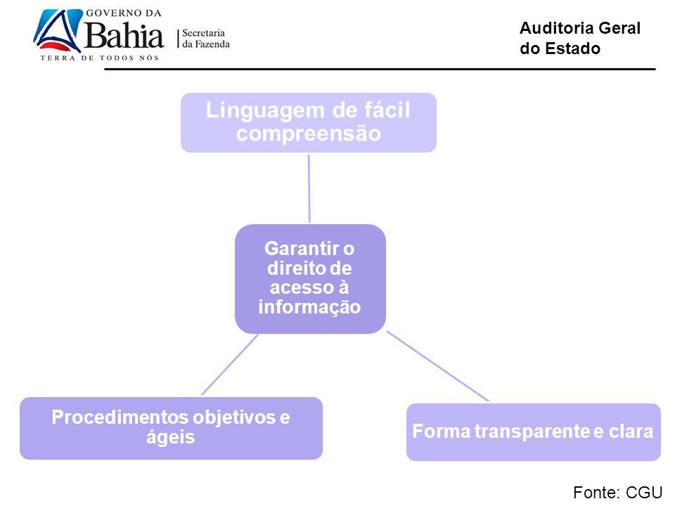 Auditoria Geral do Estado Fonte: CGU Linguagem de fácil compreensão Garantir o direito de acesso à informação Procedimentos objetivos e ágeis Forma tr