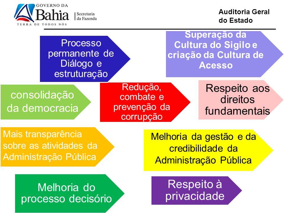 Auditoria Geral do Estado Respeito à privacidade Cumprimento da Lei Mais transparência sobre as atividades da Administração Pública Melhoria da gestão
