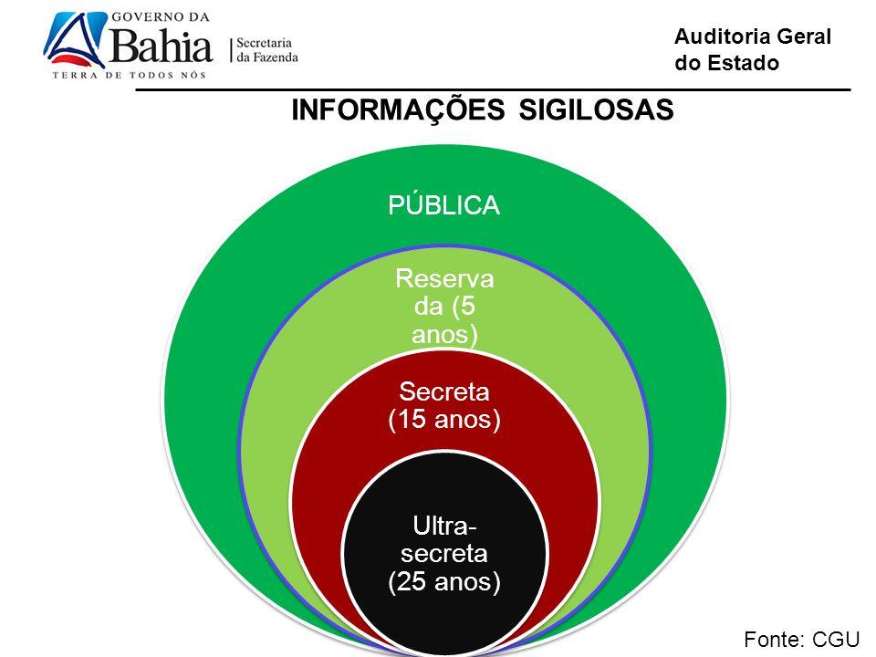 Auditoria Geral do Estado INFORMAÇÕES SIGILOSAS Fonte: CGU PÚBLICA Reserva da (5 anos) Secreta (15 anos) Ultra- secreta (25 anos)