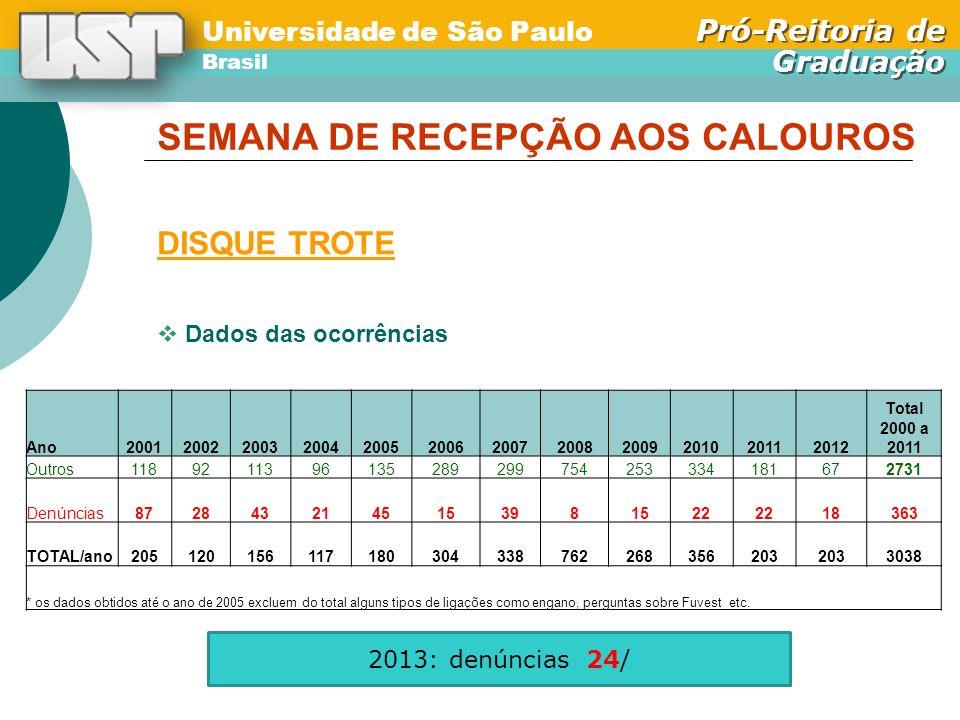 Universidade de São Paulo Brasil Pró-Reitoria de Graduação Universidade de São Paulo Brasil Pró-Reitoria de Graduação Dados das ocorrências SEMANA DE RECEPÇÃO AOS CALOUROS DISQUE TROTE Ano200120022003200420052006200720082009201020112012 Total 2000 a 2011 Outros1189211396135289299754253334181672731 Denúncias8728432145153981522 18363 TOTAL/ano205120156117180304338762268356203 3038 * os dados obtidos até o ano de 2005 excluem do total alguns tipos de ligações como engano, perguntas sobre Fuvest etc.