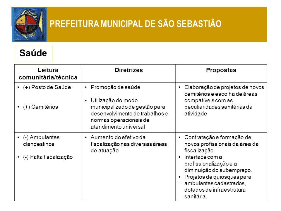 Leitura comunitária/técnica DiretrizesPropostas (+) Posto de Saúde (+) Cemitérios Promoção de saúde Utilização do modo municipalizado de gestão para d