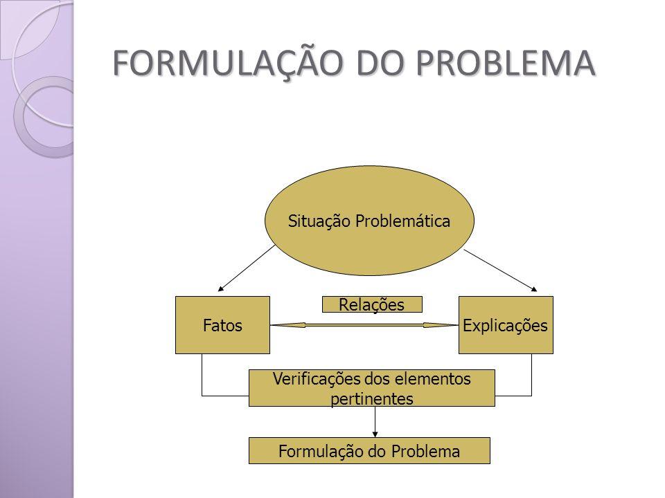 FORMULAÇÃO DO PROBLEMA Situação Problemática FatosExplicações Relações Verificações dos elementos pertinentes Formulação do Problema