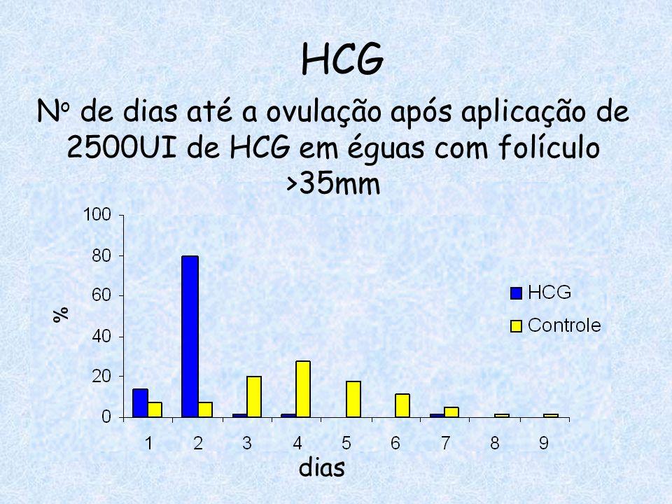 HCG dias N o de dias até a ovulação após aplicação de 2500UI de HCG em éguas com folículo >35mm