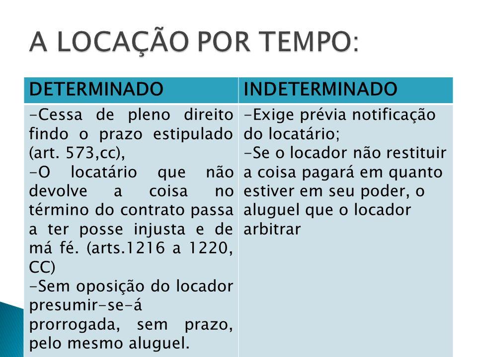 DETERMINADOINDETERMINADO -Cessa de pleno direito findo o prazo estipulado (art. 573,cc), -O locatário que não devolve a coisa no término do contrato p