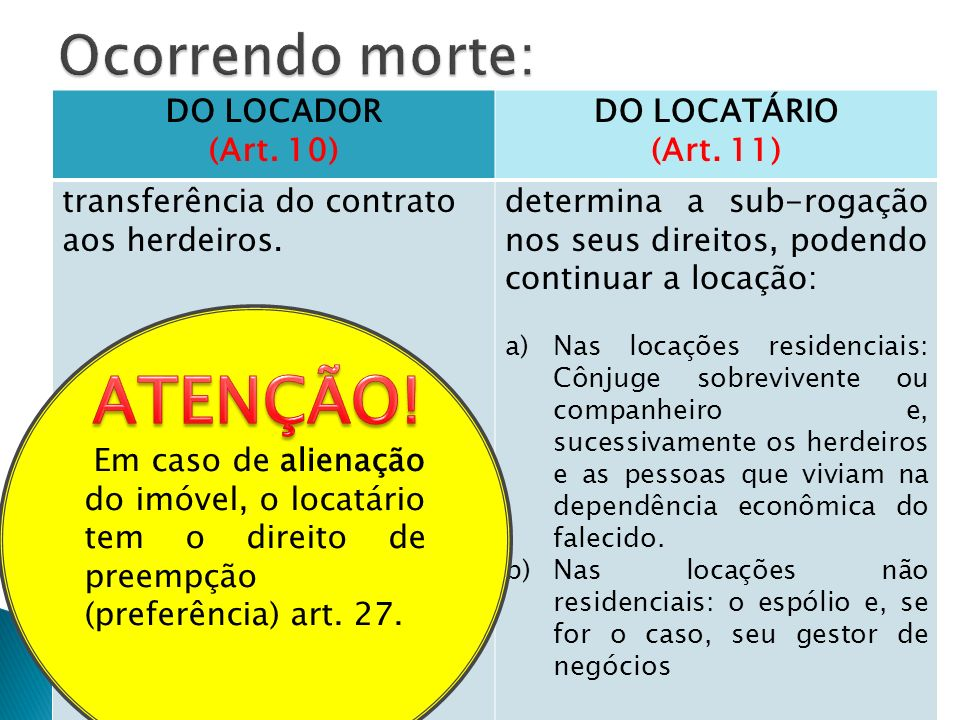 DO LOCADOR (Art. 10) DO LOCATÁRIO (Art. 11) transferência do contrato aos herdeiros. determina a sub-rogação nos seus direitos, podendo continuar a lo