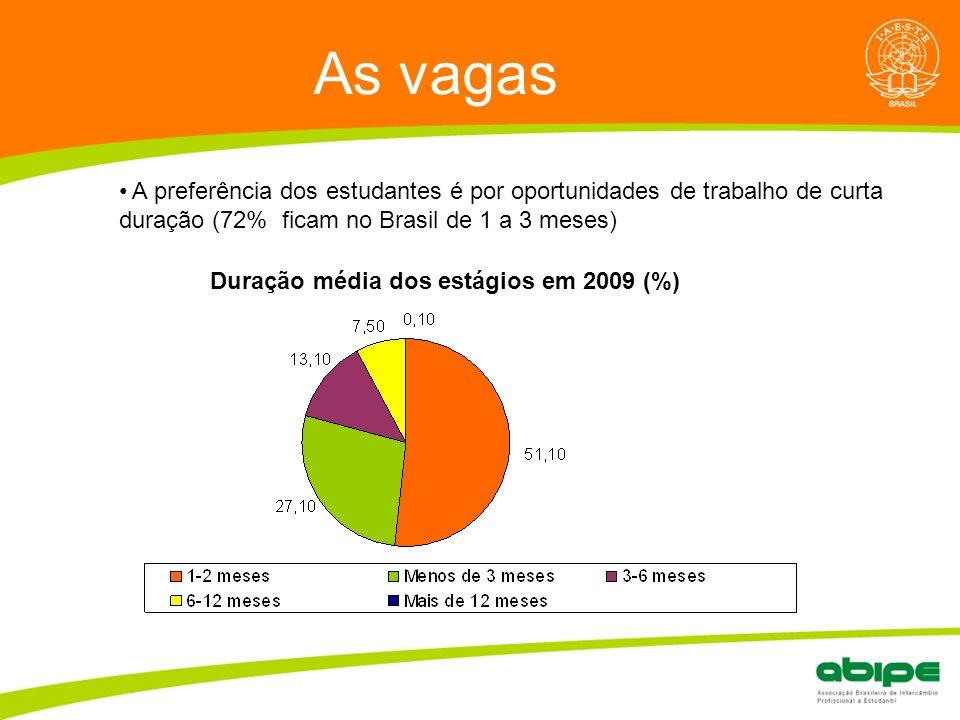 As vagas A preferência dos estudantes é por oportunidades de trabalho de curta duração (72% ficam no Brasil de 1 a 3 meses) Duração média dos estágios em 2009 (%)