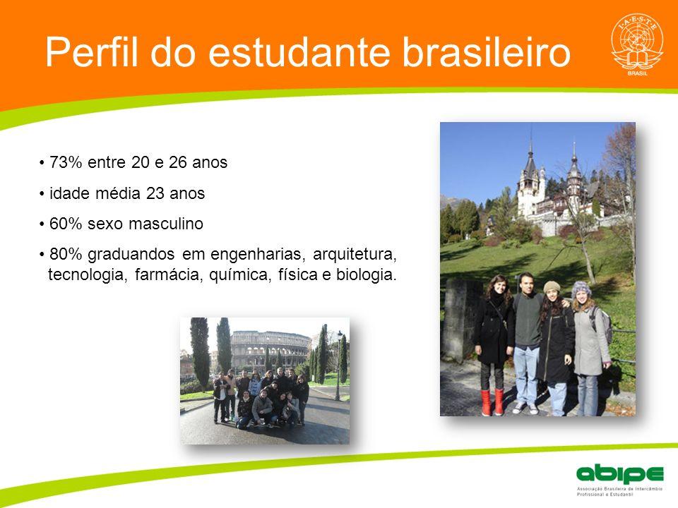 ? Perfil do estudante brasileiro 73% entre 20 e 26 anos idade média 23 anos 60% sexo masculino 80% graduandos em engenharias, arquitetura, tecnologia, farmácia, química, física e biologia.
