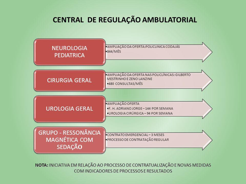 CENTRAL DE REGULAÇÃO AMBULATORIAL AMPLIAÇÃO DA OFERTA:POLICLINICA CODAJÁS 844/MÊS NEUROLOGIA PEDIATRICA AMPLIAÇÃO DA OFERTA NAS POLICLÍNICAS: GILBERTO