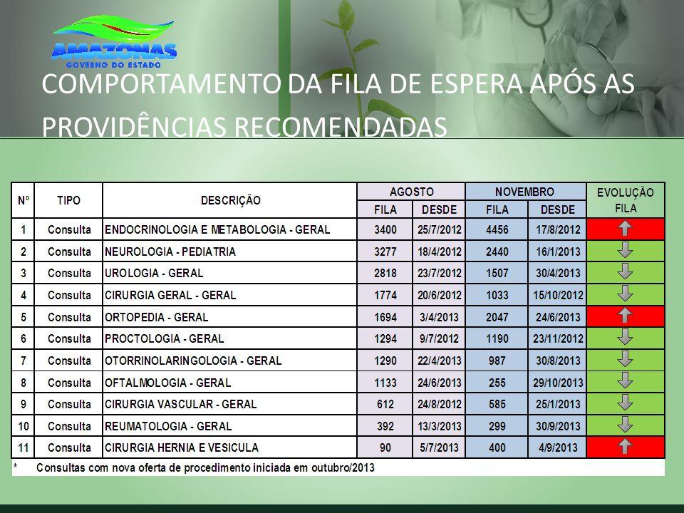 COMPORTAMENTO DA FILA DE ESPERA APÓS AS PROVIDÊNCIAS RECOMENDADAS