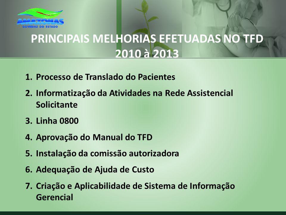 PRINCIPAIS MELHORIAS EFETUADAS NO TFD 2010 à 2013 1.Processo de Translado do Pacientes 2.Informatização da Atividades na Rede Assistencial Solicitante