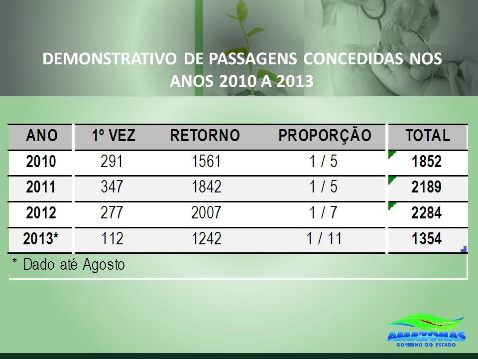 DEMONSTRATIVO DE PASSAGENS CONCEDIDAS NOS ANOS 2010 A 2013